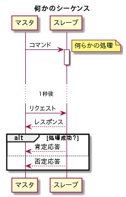 PlantUML - シーケンス図
