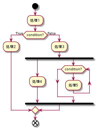 PlantUML - アクティビティ図
