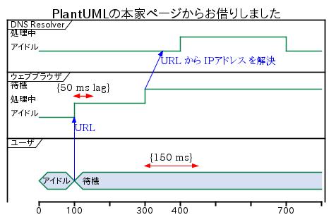 PlantUML - タイミング図
